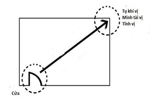 Phương pháp xác định tàl vị nhà cửa cúa phái Phi Tinh